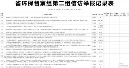 环保督察组信访举报记录表(第十一批